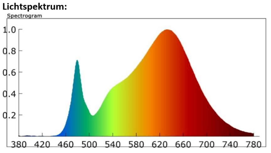 growlight vollspektrum