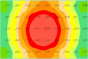 urban Chili PAR Lichtleistung Diagramm 80W 20cm